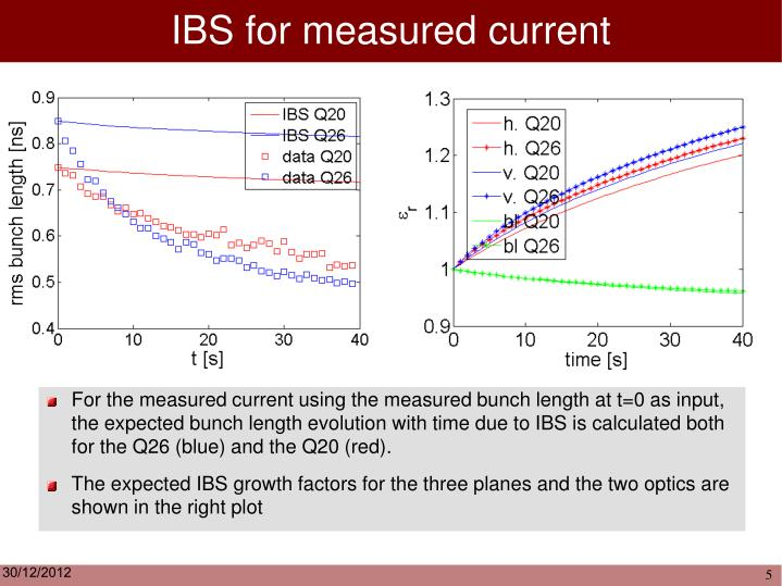 IBS for measured current