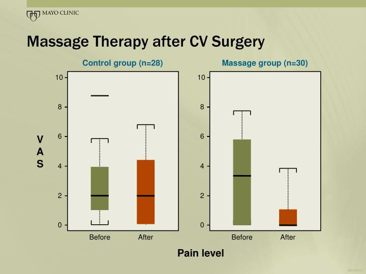 Massage Therapy after CV Surgery