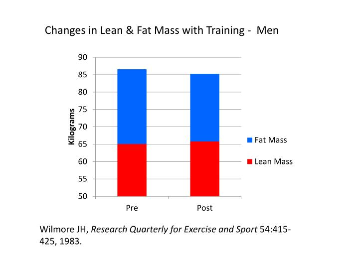 Changes in Lean & Fat Mass with Training -  Men