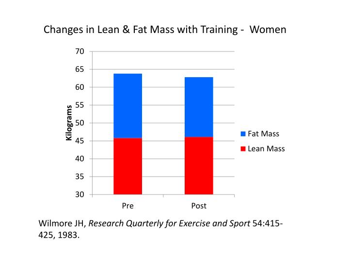 Changes in Lean & Fat Mass with Training -  Women