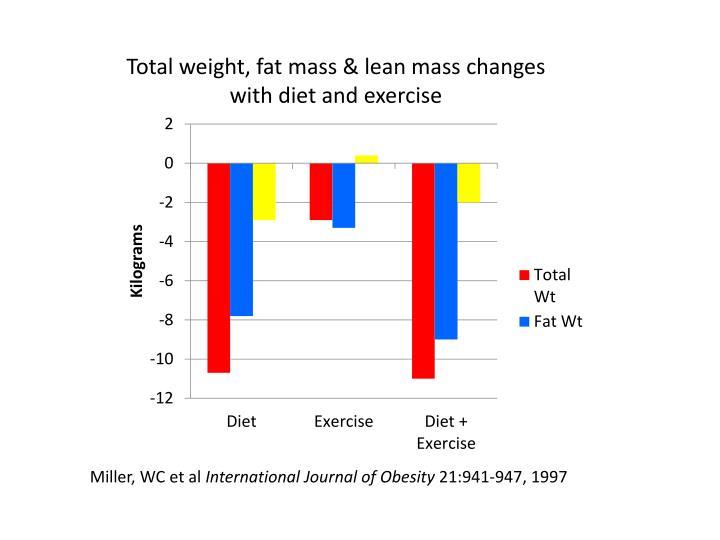 Total weight, fat mass & lean mass changes