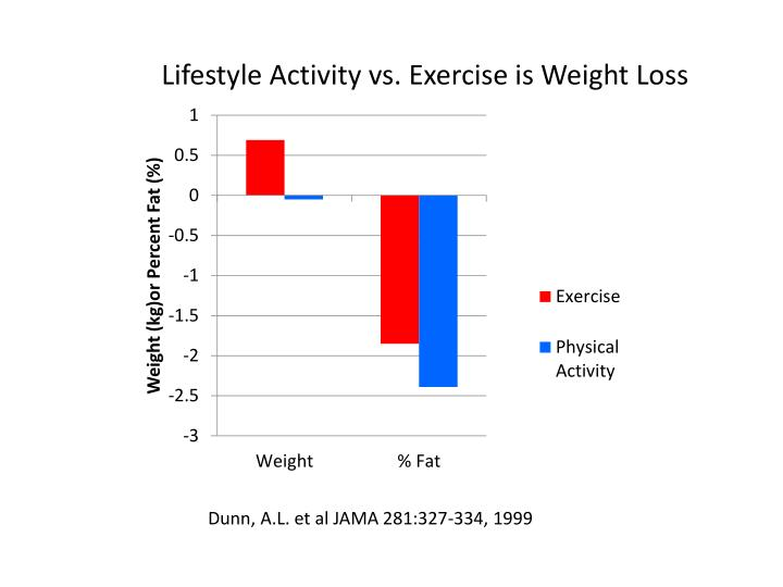 Lifestyle Activity vs. Exercise is Weight Loss
