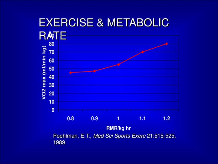 EXERCISE & METABOLIC RATE