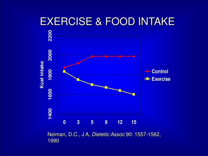 EXERCISE & FOOD INTAKE