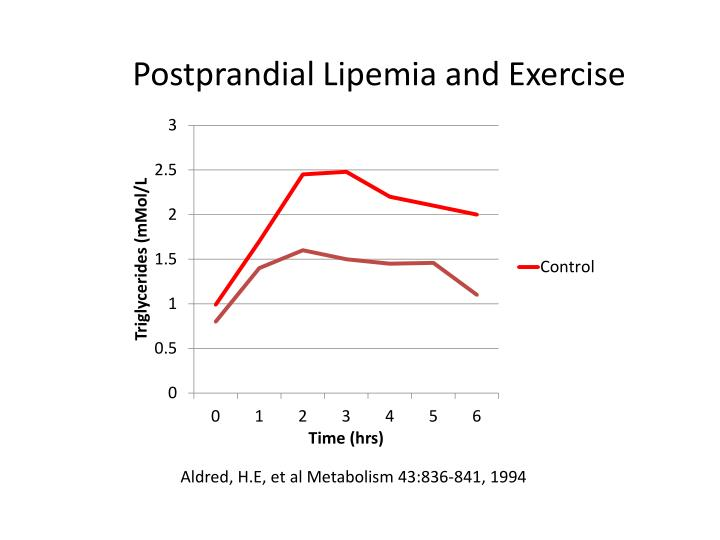 Postprandial Lipemia and Exercise
