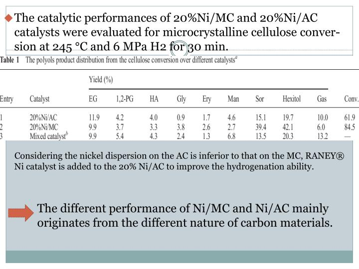 The catalytic performances of 20%Ni/MC and 20%Ni/AC catalysts were evaluated for microcrystalline cellulose
