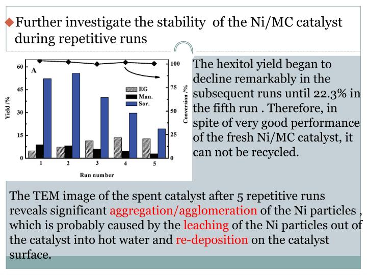 Further investigate the stability  of the Ni/MC catalyst during repetitive runs