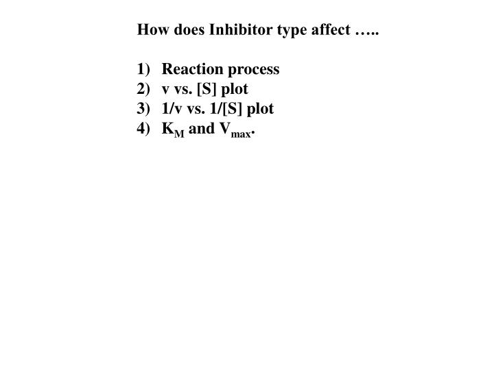 How does Inhibitor type affect …..