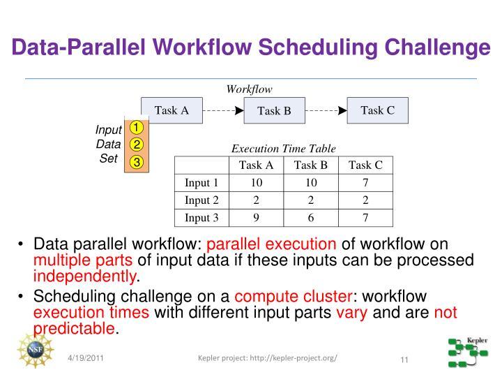 Data-Parallel Workflow Scheduling Challenge