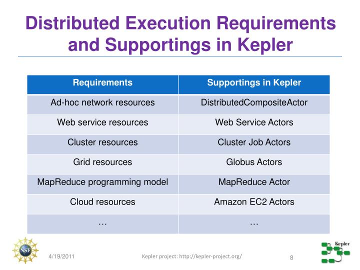 Distributed Execution Requirements and