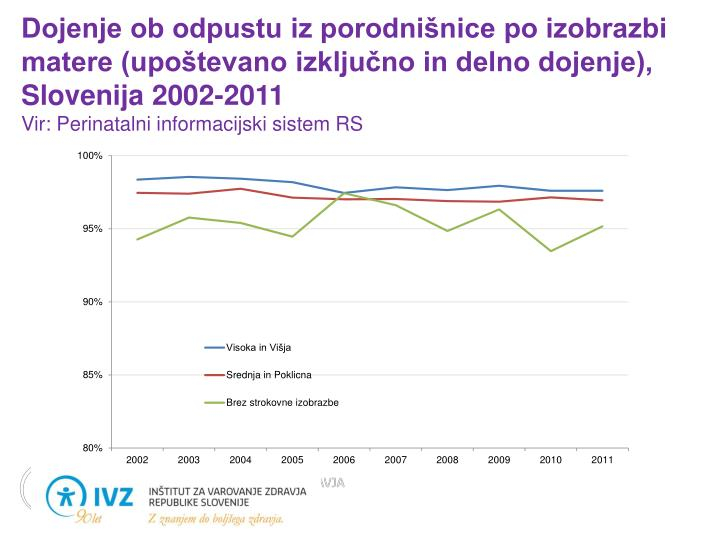 Dojenje ob odpustu iz porodnišnice po izobrazbi matere (upoštevano izključno in delno dojenje), Slovenija 2002-2011