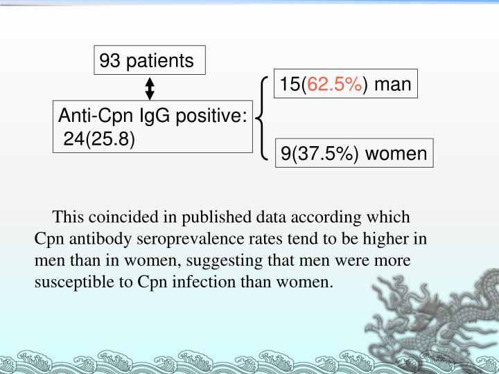 93 patients