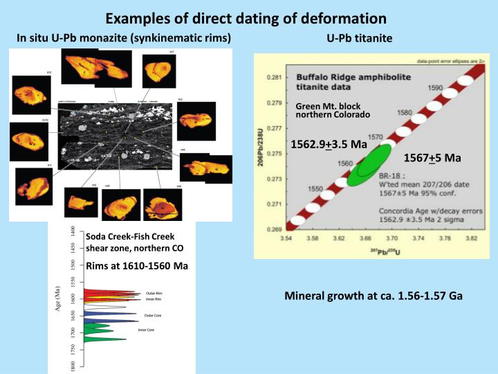 Examples of direct dating of deformation