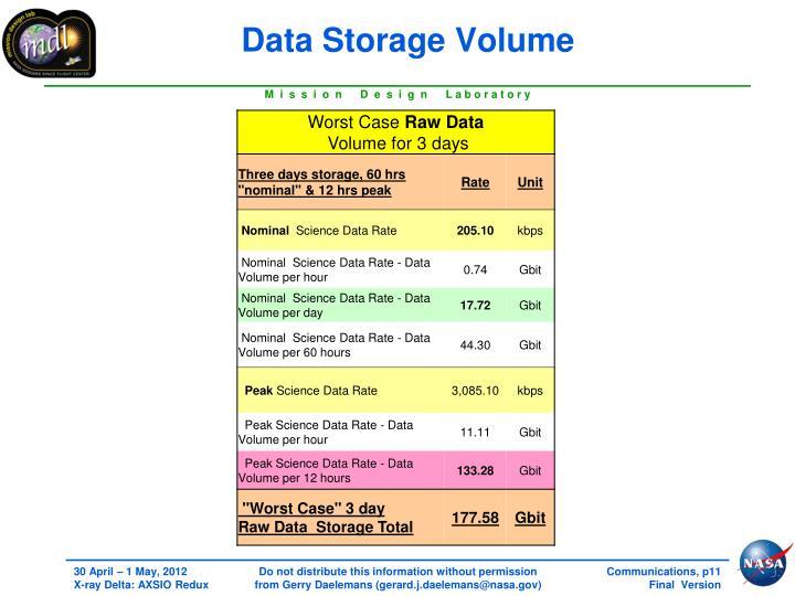 Data Storage Volume