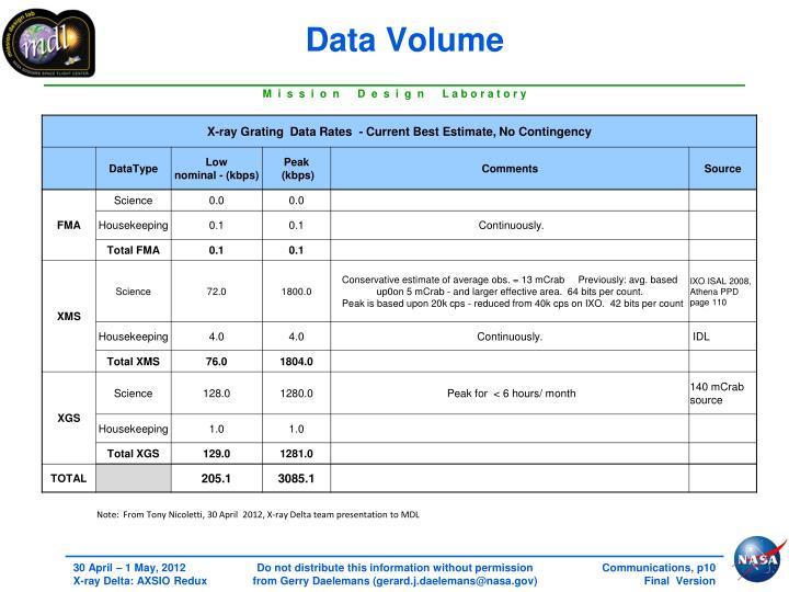 Data Volume