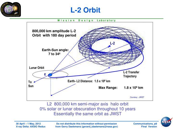 L-2 Orbit
