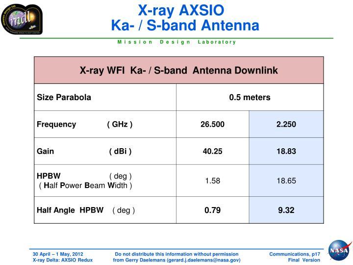 X-ray AXSIO