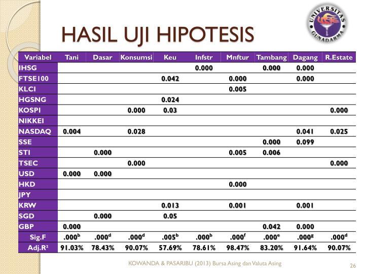 HASIL UJI HIPOTESIS