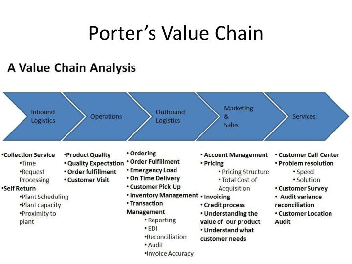 porter value chain analysis on barclays Originated in the 1980s by michael porter, value chain analysis is the conceptual notion of value added in the form of a chain (or value chain) every organization has processes and activities that link together and influence the value of the business.