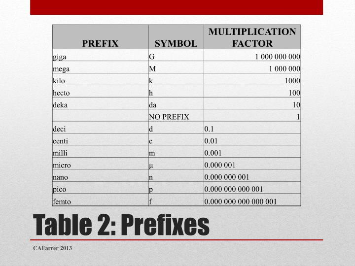 Table 2 prefixes
