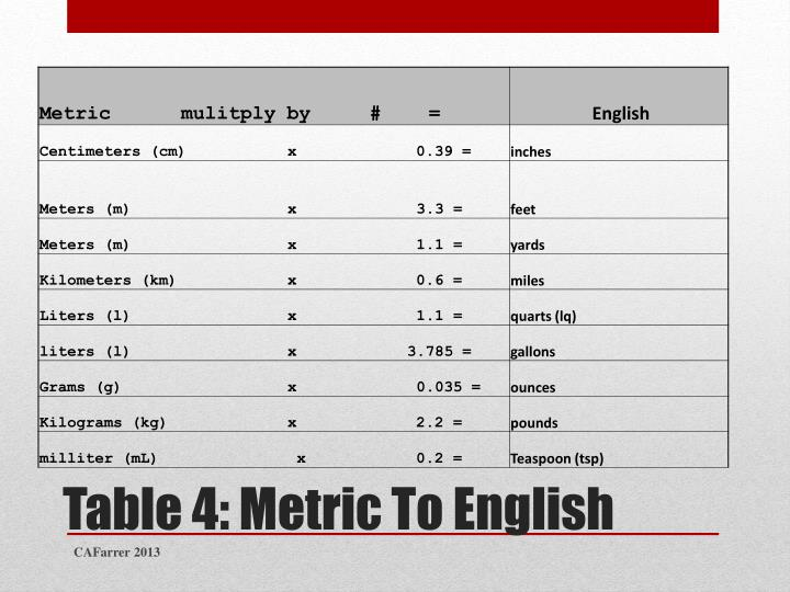Table 4: Metric To English