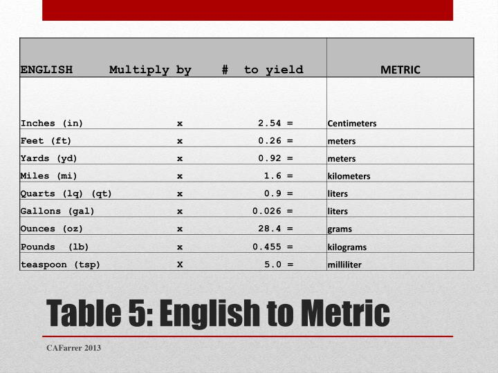Table 5: English to Metric