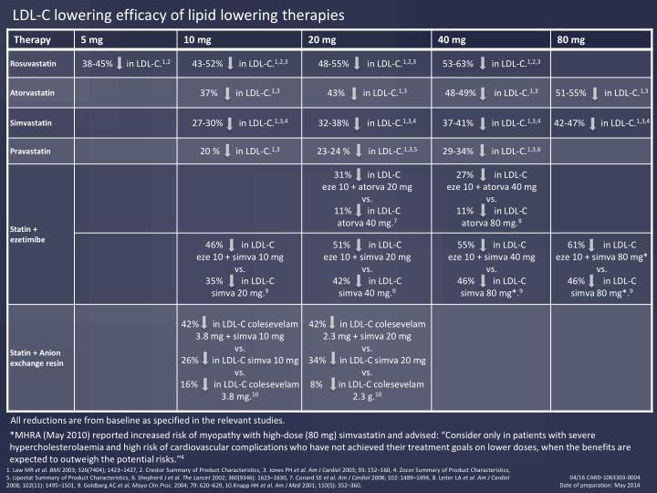 LDL-C lowering efficacy of lipid lowering