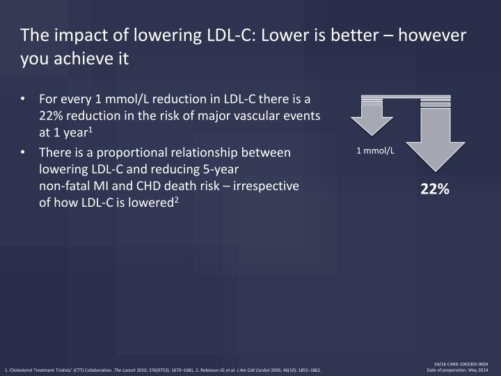 The impact of lowering LDL-C: Lower is better – however you achieve it