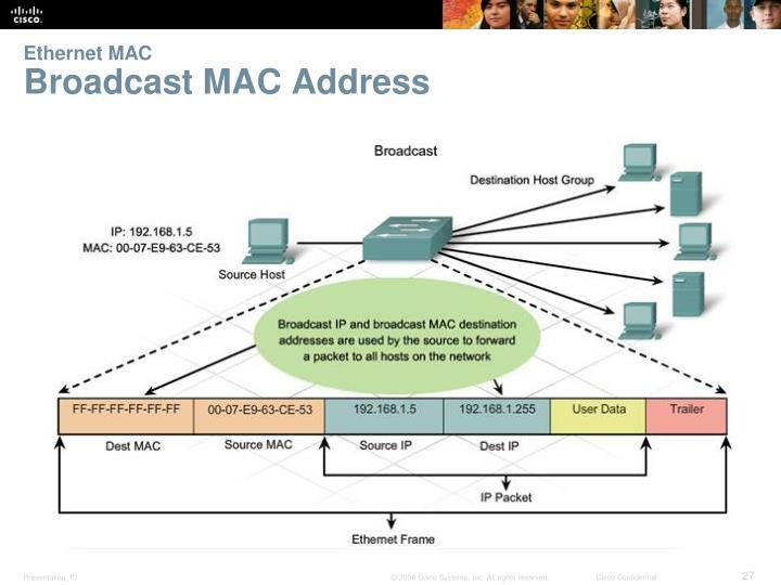 Ethernet MAC