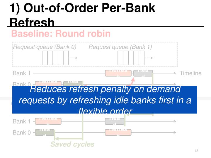 1) Out-of-Order Per-Bank Refresh
