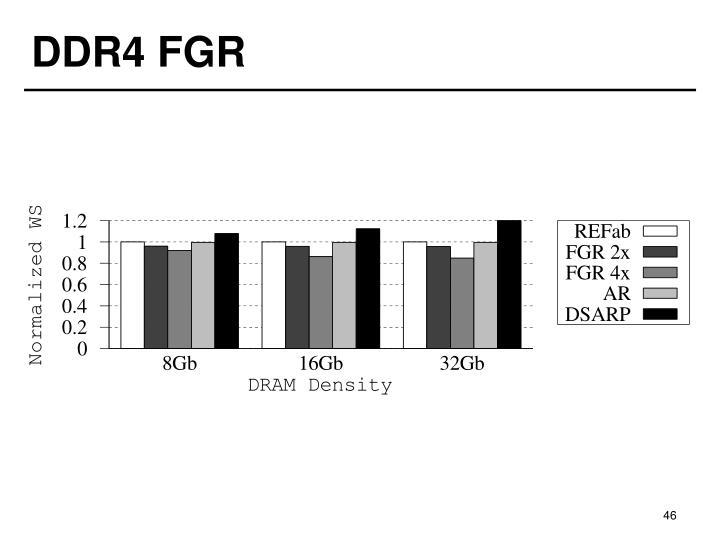 DDR4 FGR