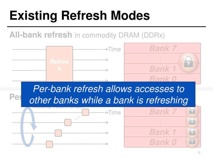 Existing Refresh Modes