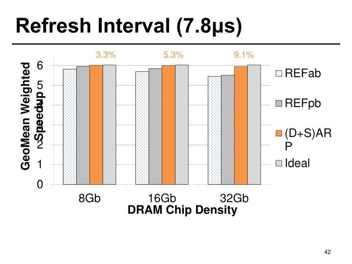 Refresh Interval (7.8μs)
