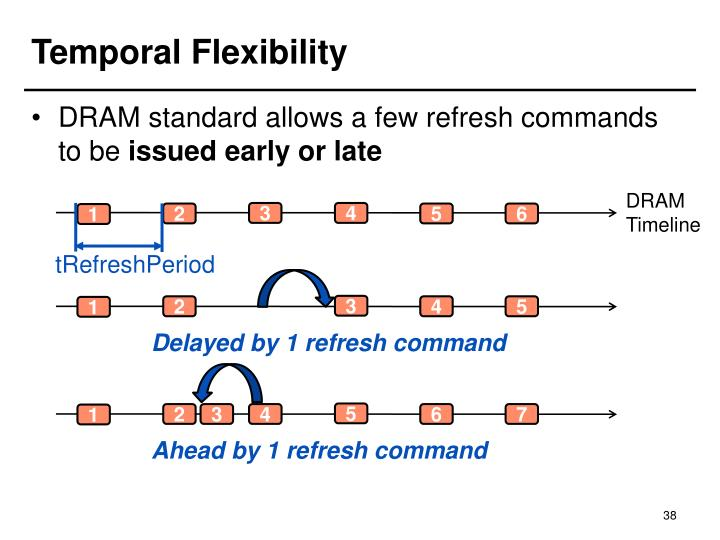 Temporal Flexibility