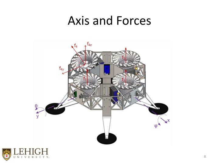 Axis and Forces