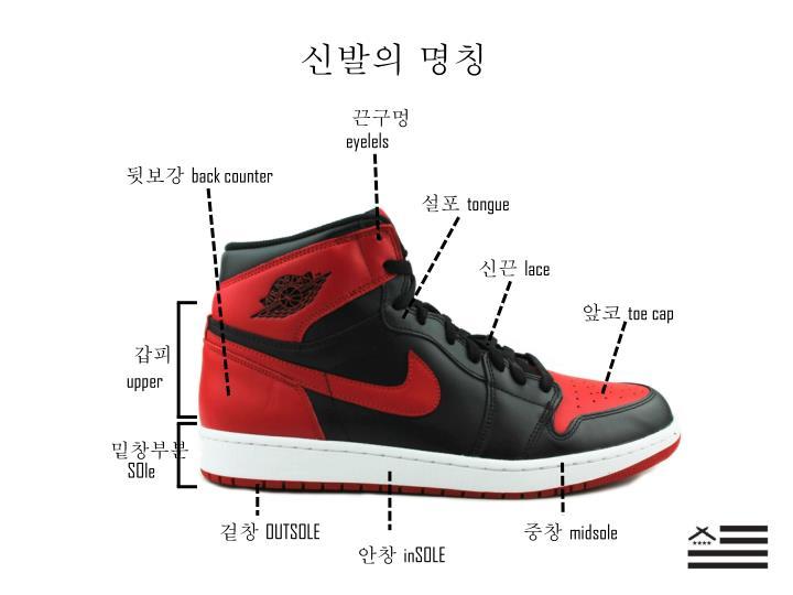 신발의 명칭