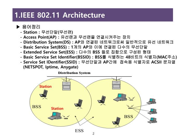 Ppt ips 1 powerpoint presentation id for Ieee 802 11 architecture