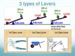 3 types of levers