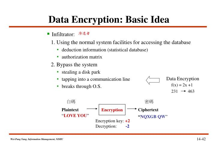 Data Encryption: Basic Idea