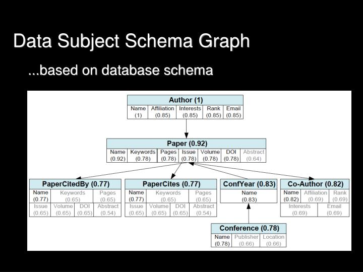 Data Subject Schema Graph