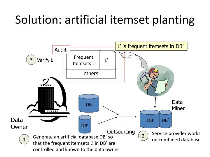 Solution: artificial itemset planting