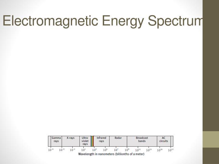 Electromagnetic Energy Spectrum
