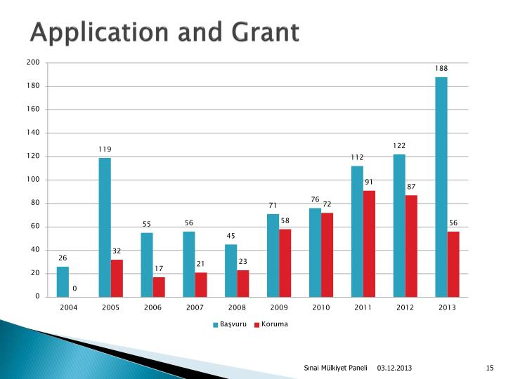 Application and Grant