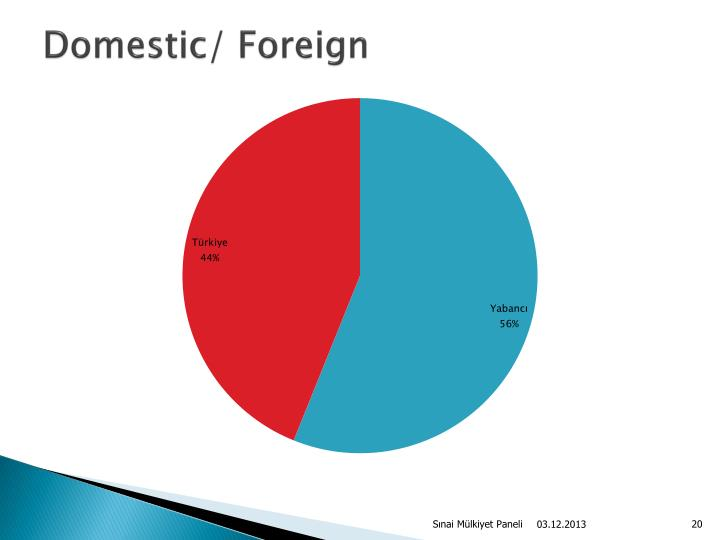 Domestic/ Foreign