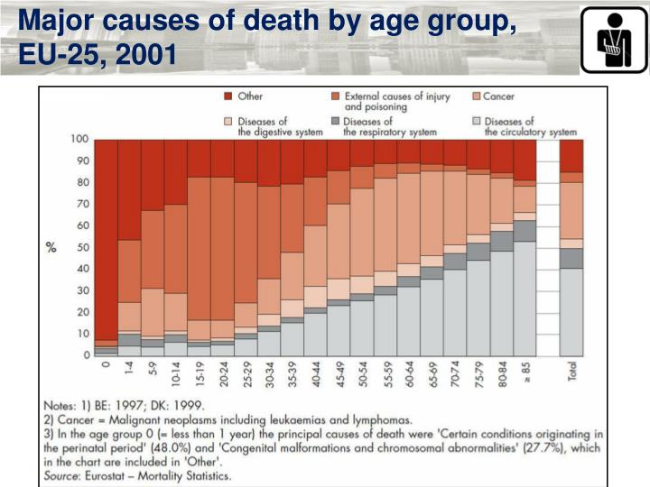 Major causes of death by age group, EU-25, 2001
