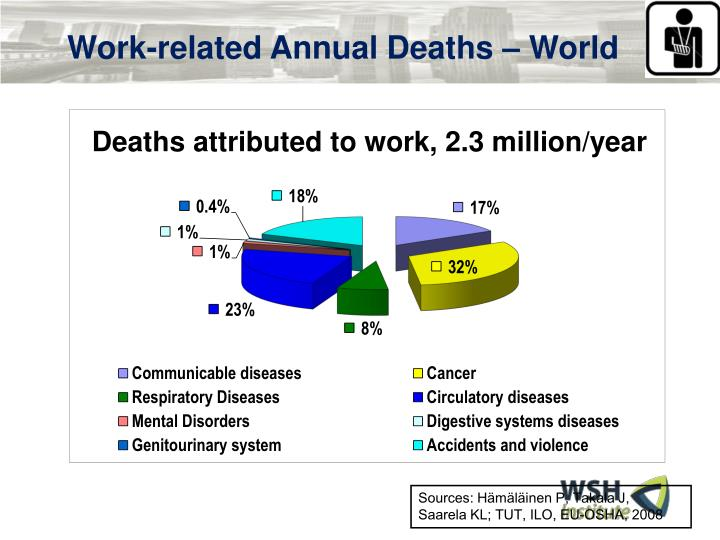 Work-related Annual Deaths – World