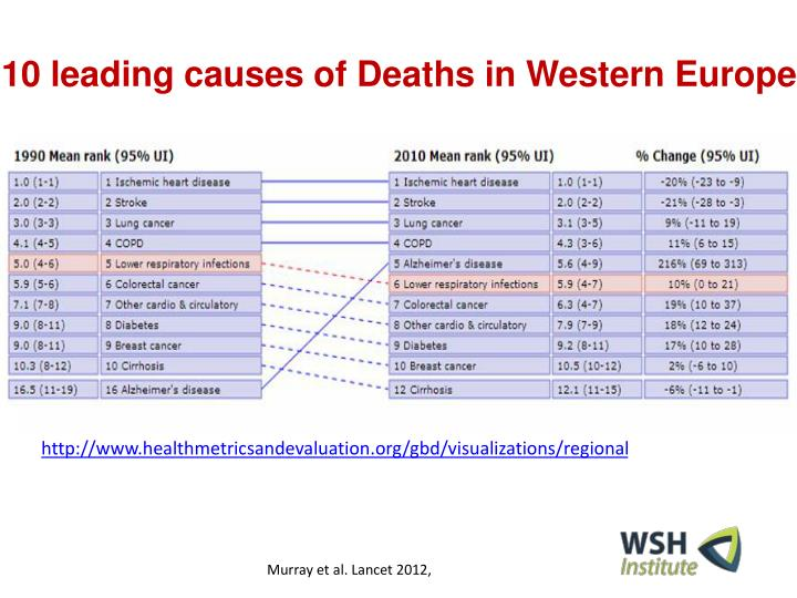 10 leading causes of