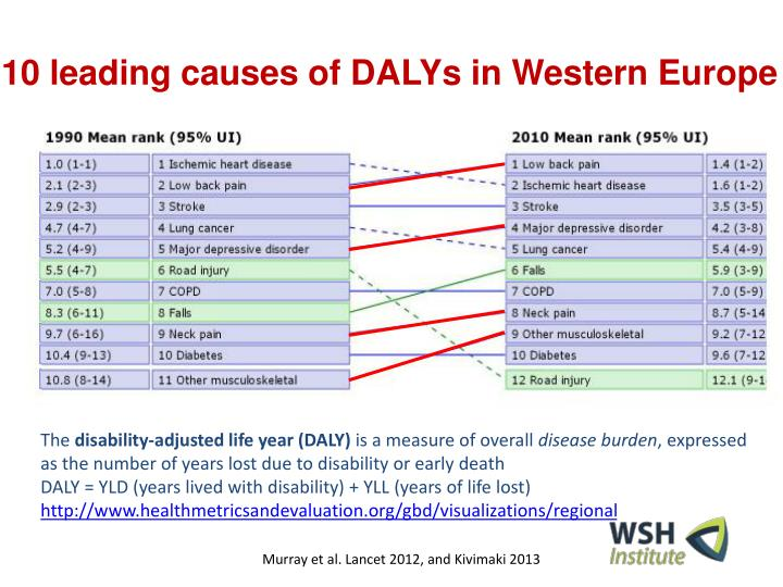 10 leading causes of DALYs in Western