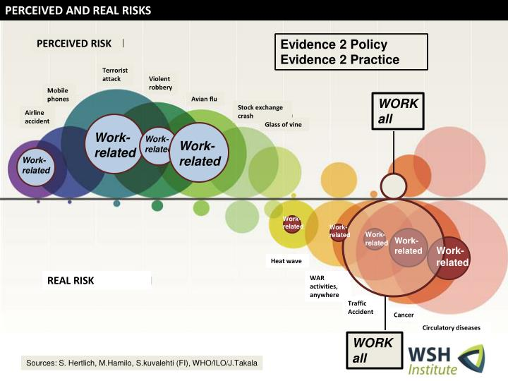 PERCEIVED AND REAL RISKS