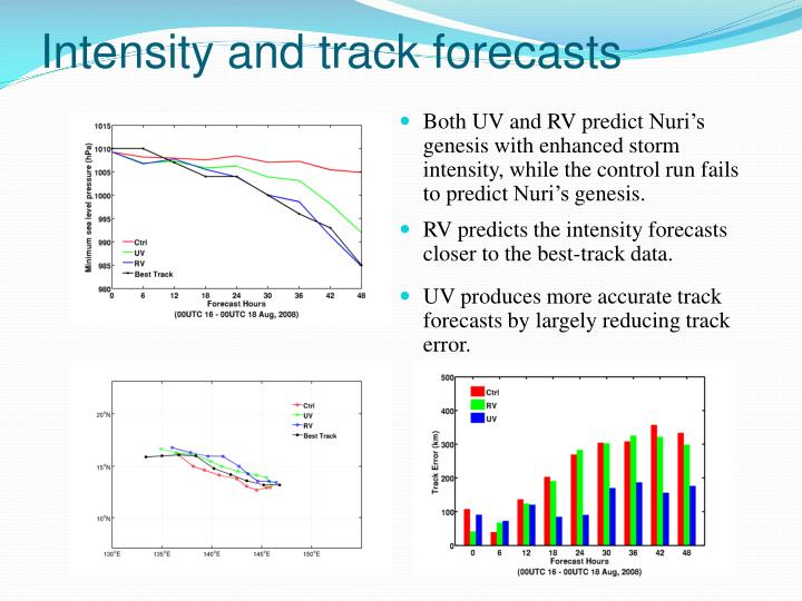 Intensity and track forecasts